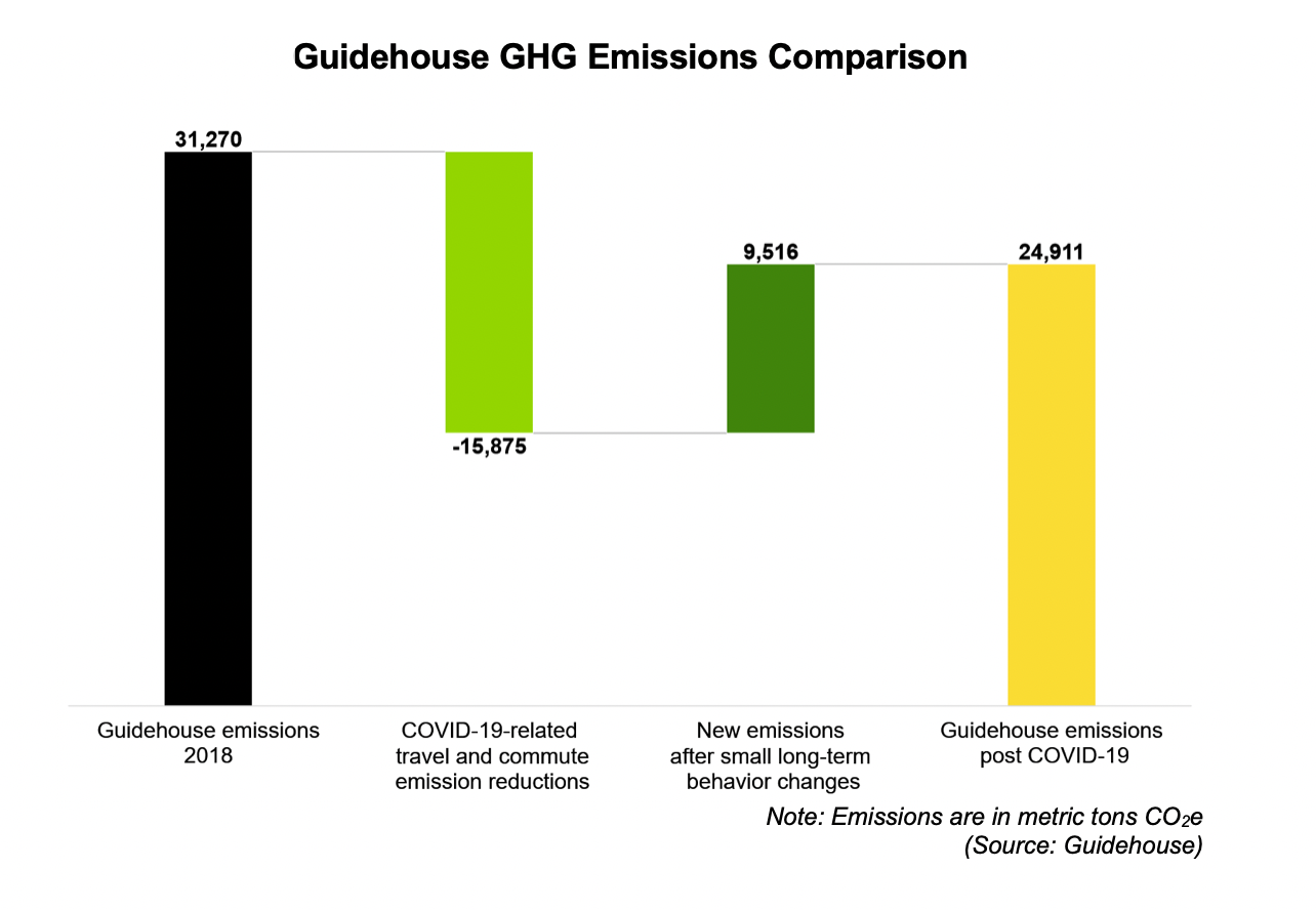 Guidehouse decarbonization graphic