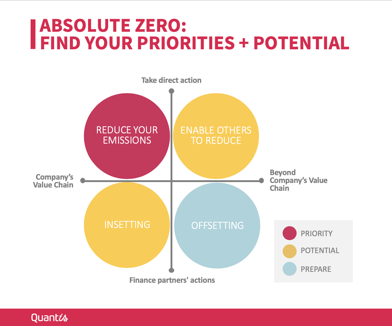 Absolute Zero chart