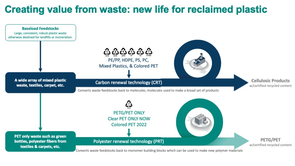 Les deux nouvelles technologies de recyclage des plastiques d'Eastman