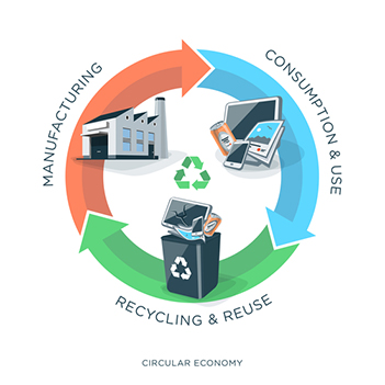 Illustration of circular economy showing product, material flow and garbage on white background with arrows and circle.