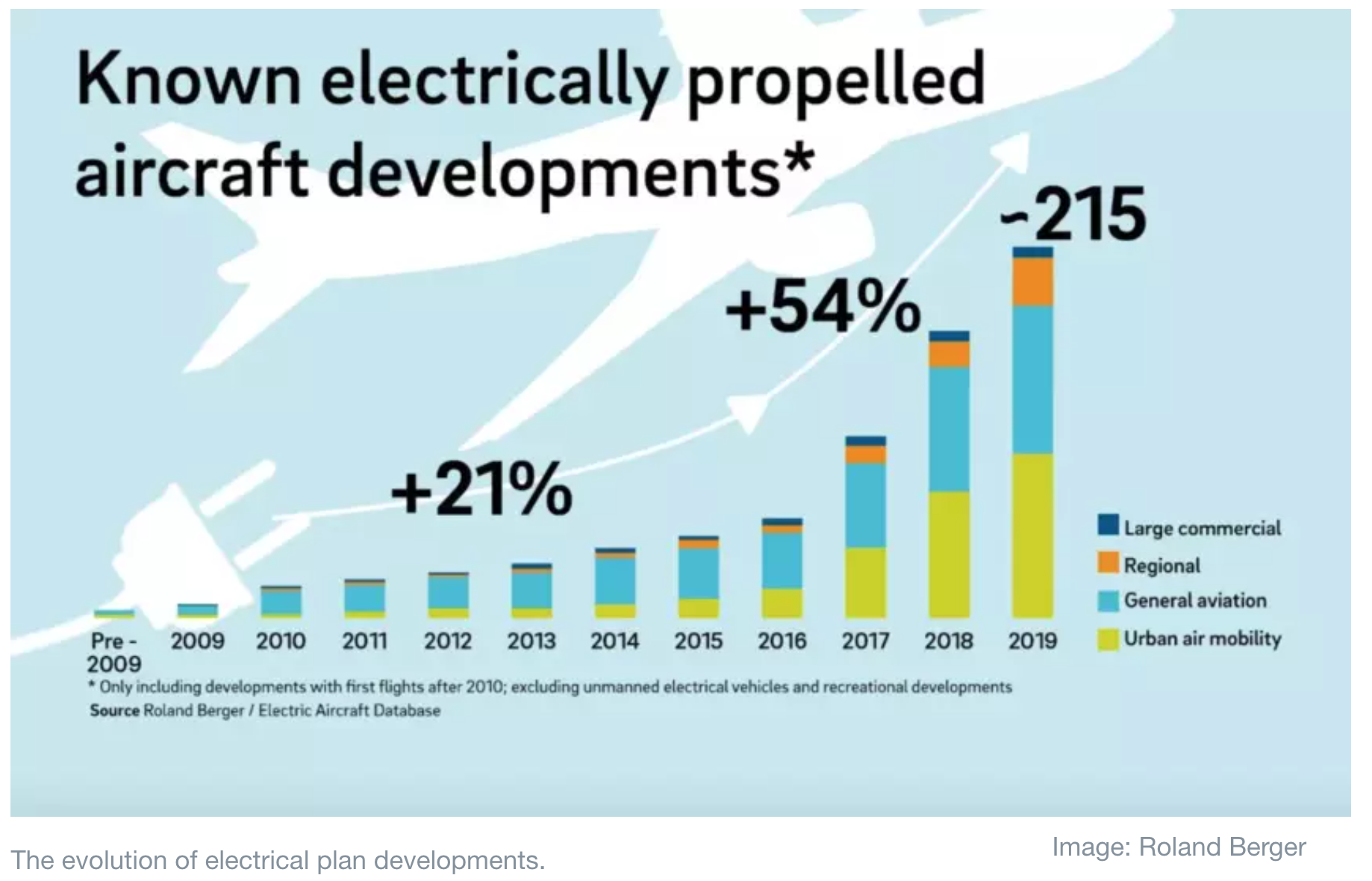 The evolution of electrical plan developments.