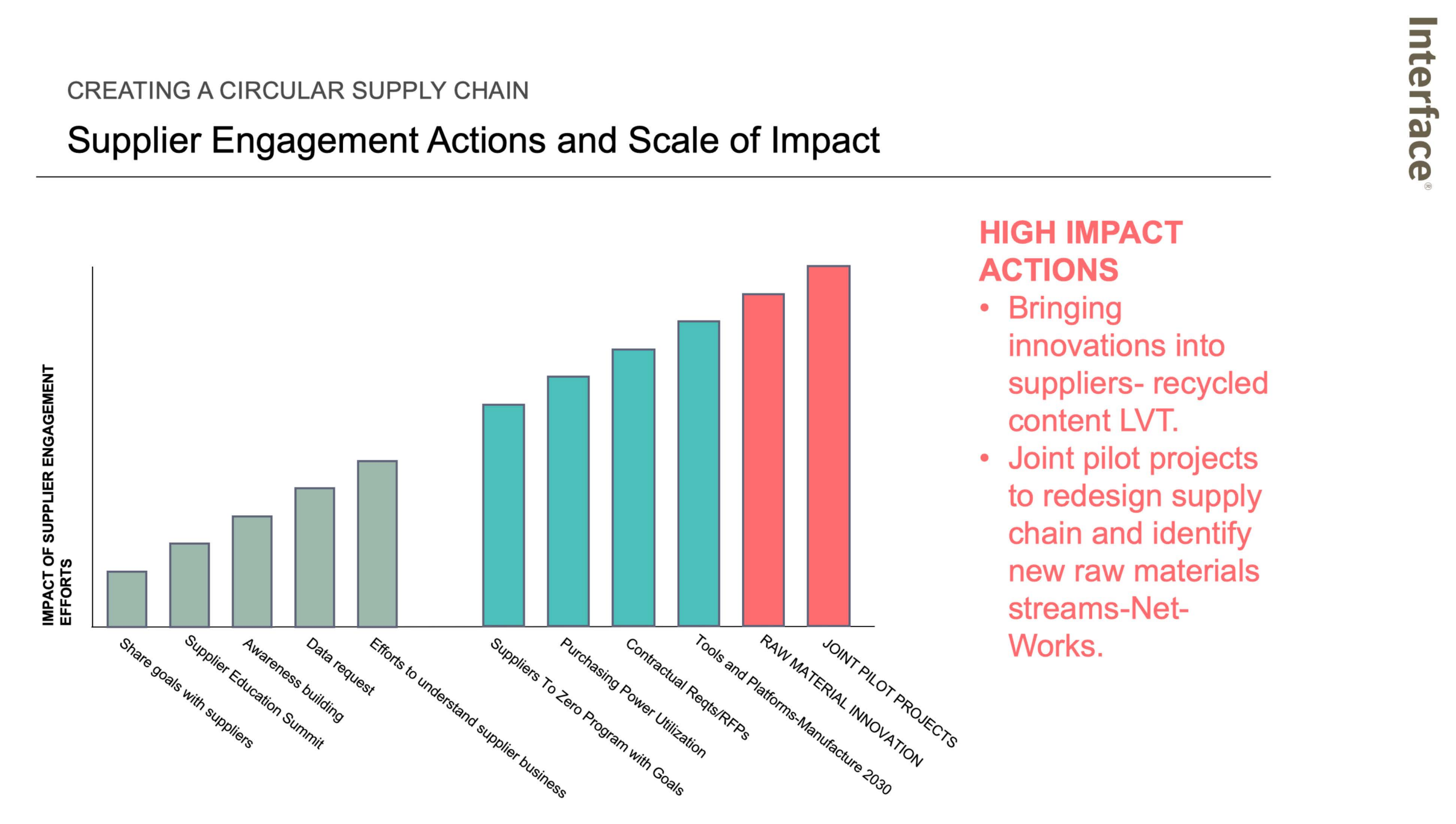 Interface graphic showing high impact supplier engagement actions