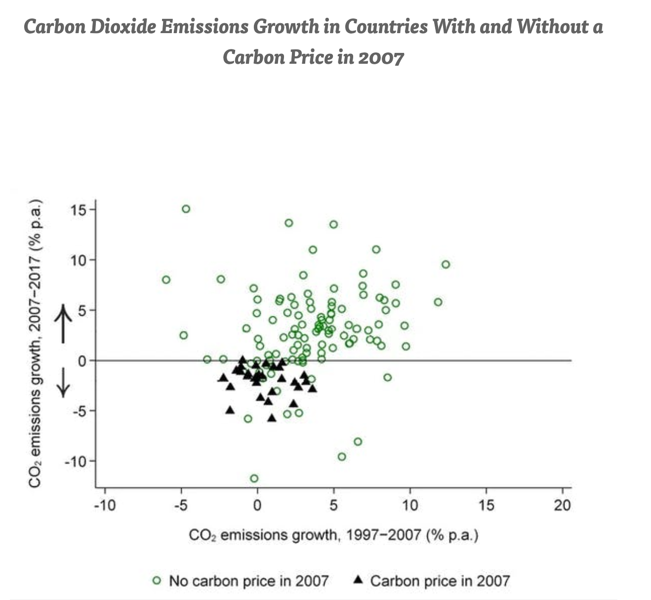 Carbon Dioxide Emissions Growth in Countries With and Without a Carbon Price in 2007