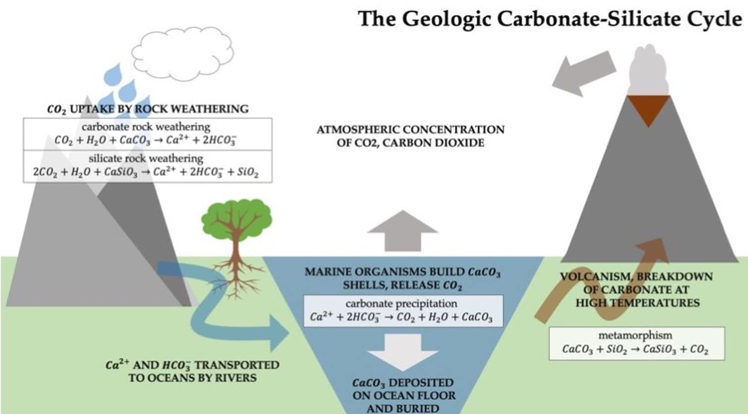 Geologic cycle
