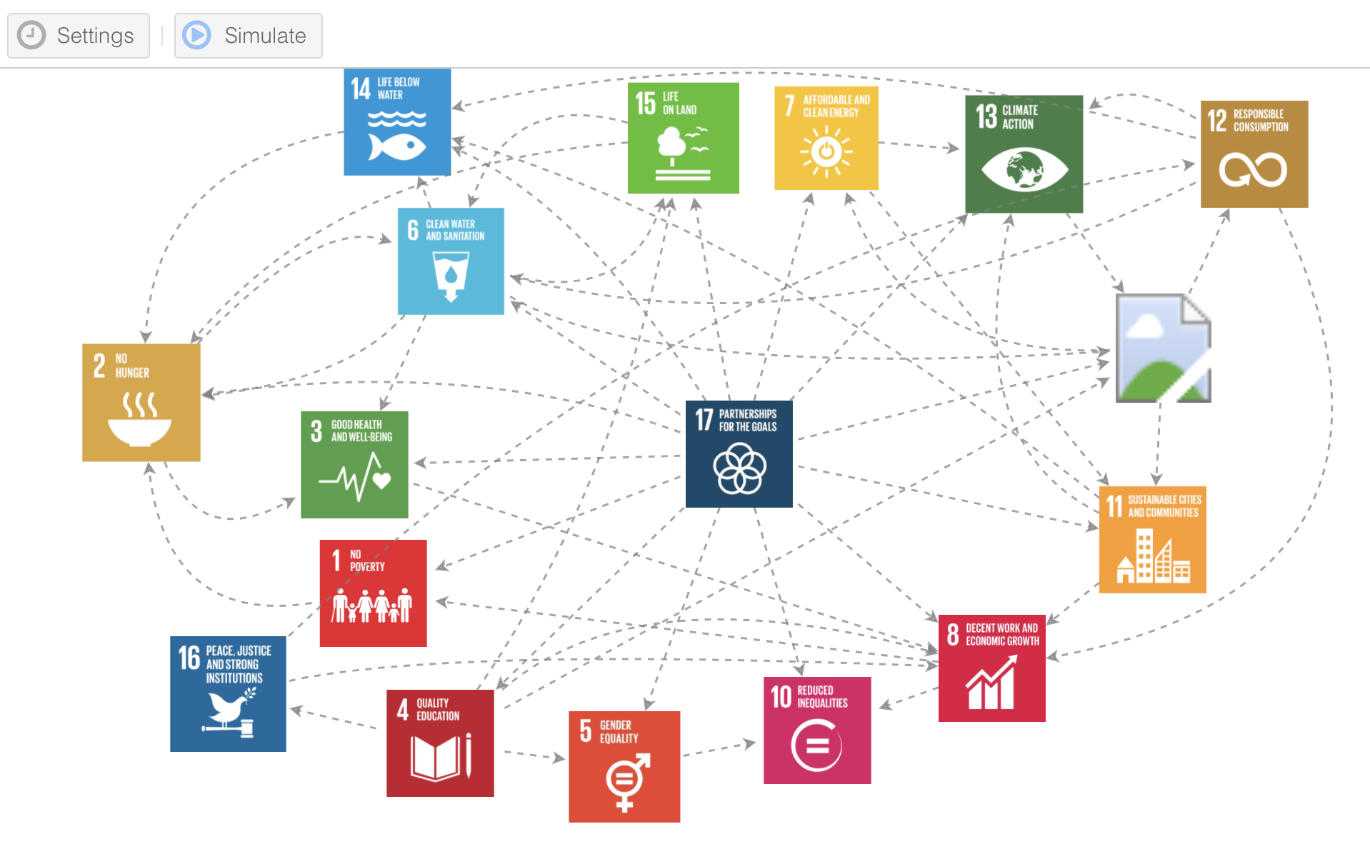 An Insights Maker visualization of connections among the SDGs. (Credit: Robert Steele)