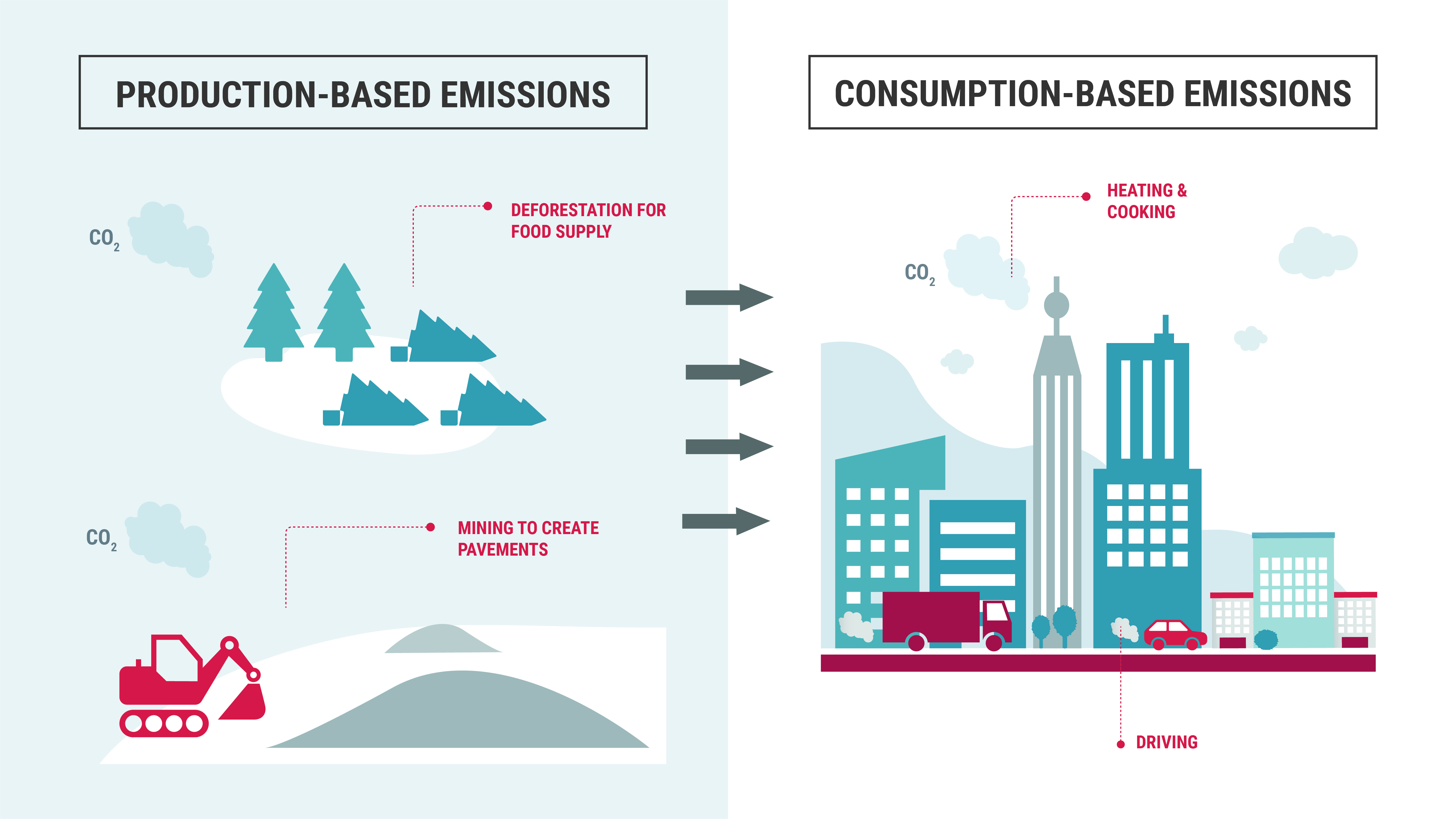 City carbon footprint