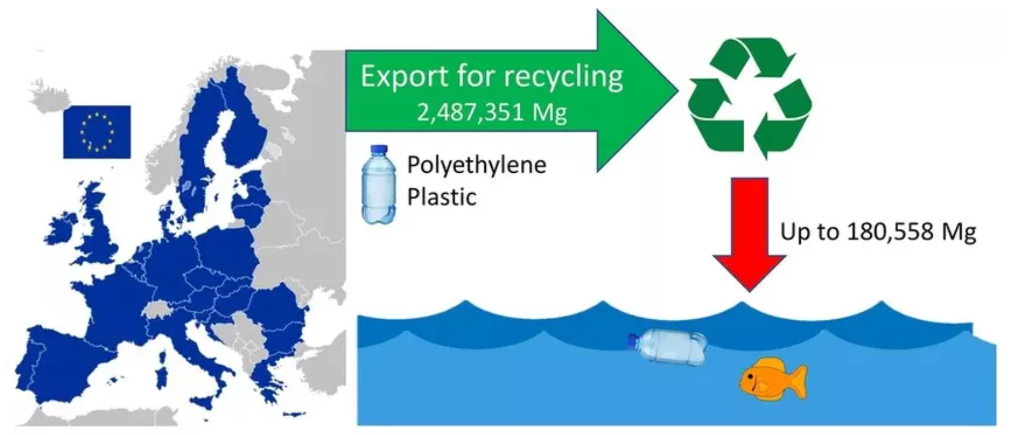 Estimated loss of polyethylene plastic into the ocean from recycling waste.