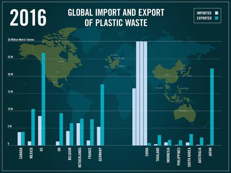 Tabla de exportación de residuos plásticos