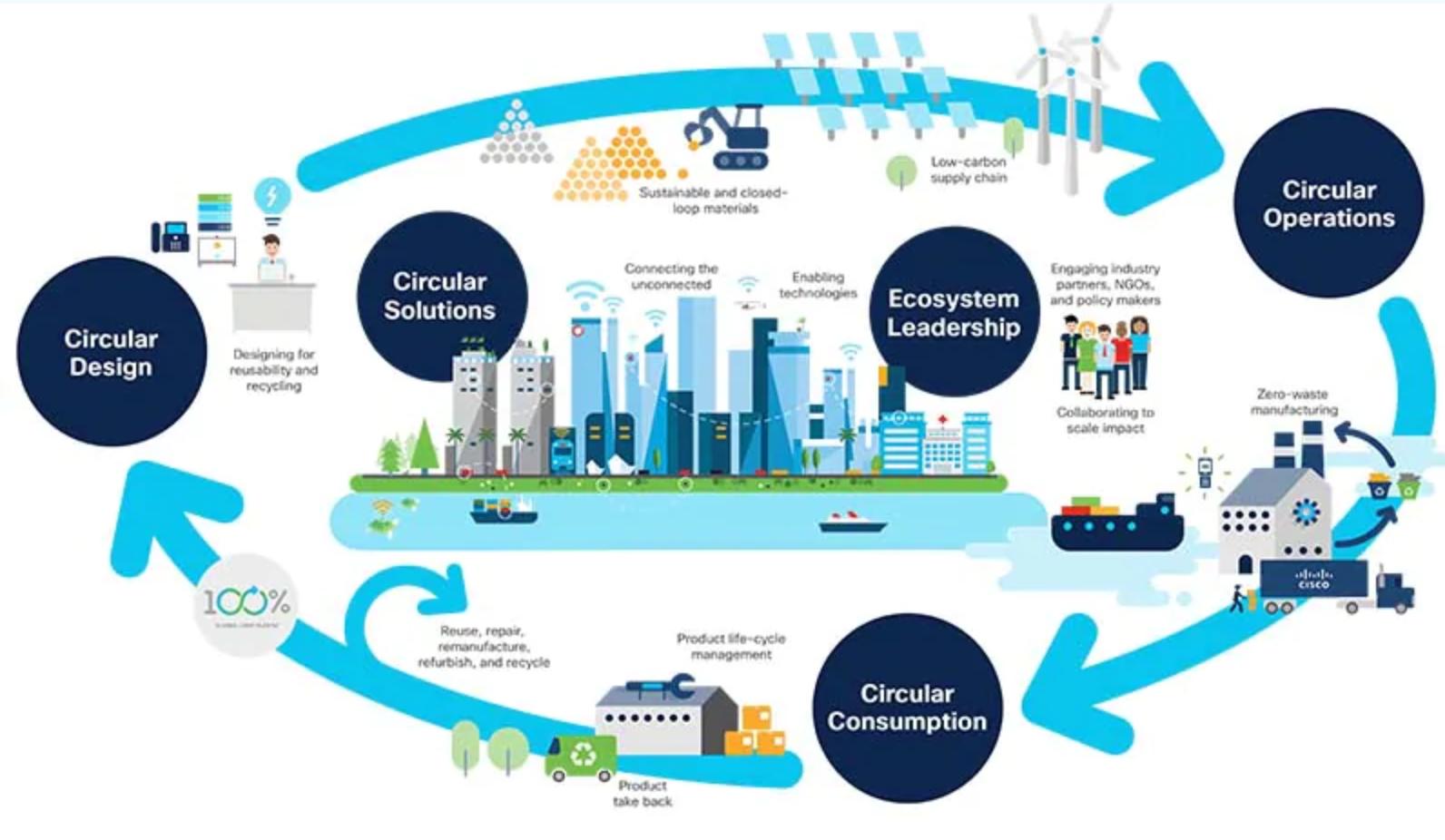 Cisco's broad circular economy diagram.