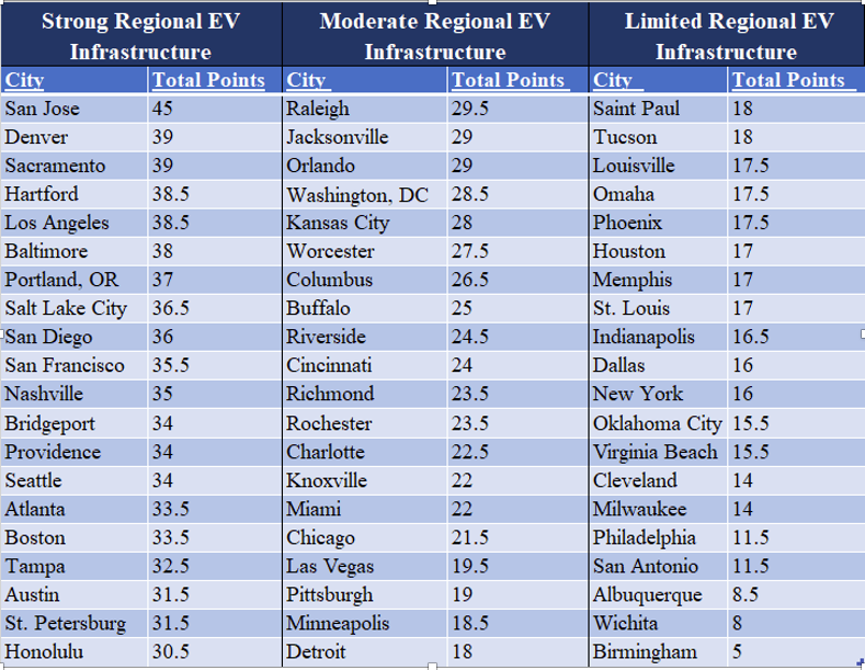 Total Points for Each City Based on Regional EV Infrastructure Readiness