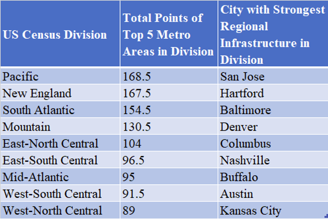 Aggregated Census Division Scores and Most Prepared City in Each Division