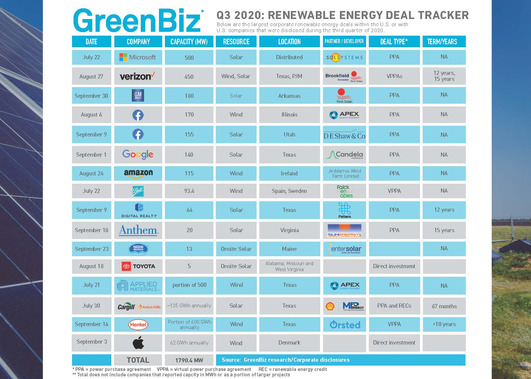 Q3 2020 Clean Energy Tracker