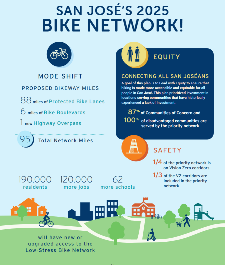 San Jose, California, bike plan.