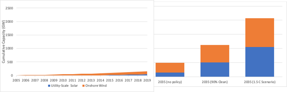 Graphs show U.S. utility-scale solar and onshore wind deployment: historic and 2035 scenarios