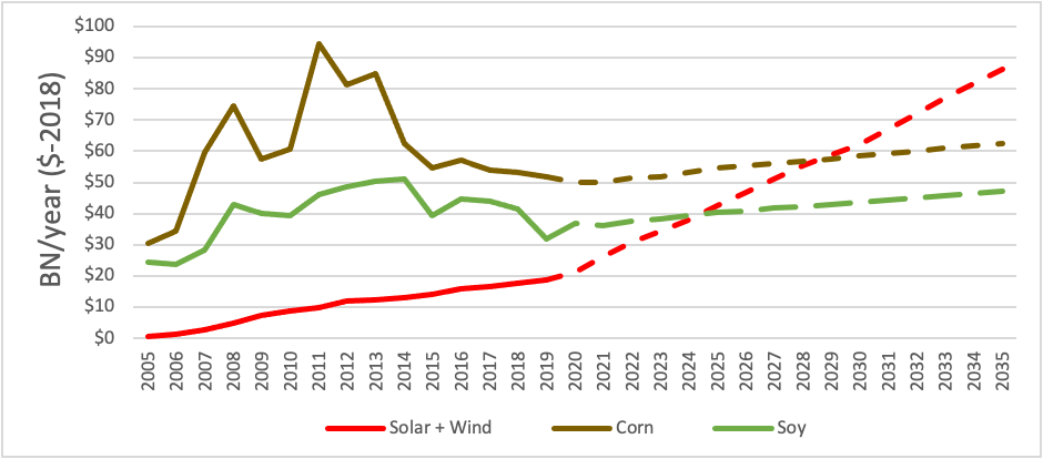 Annual Wind and Solar Revenue Compared to Revenue from Leading US Crops