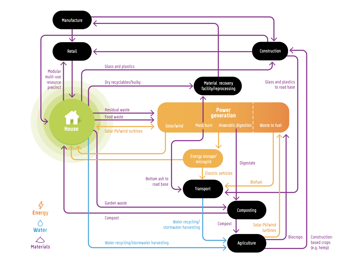 Diagram shows circular economy opportunities from beyond the house