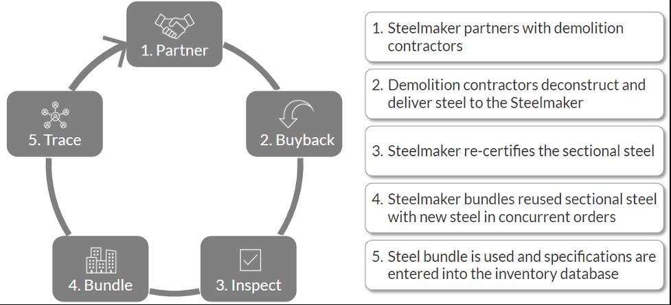 Circular steel process model