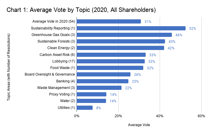 How asset managers can improve their voting record on ...