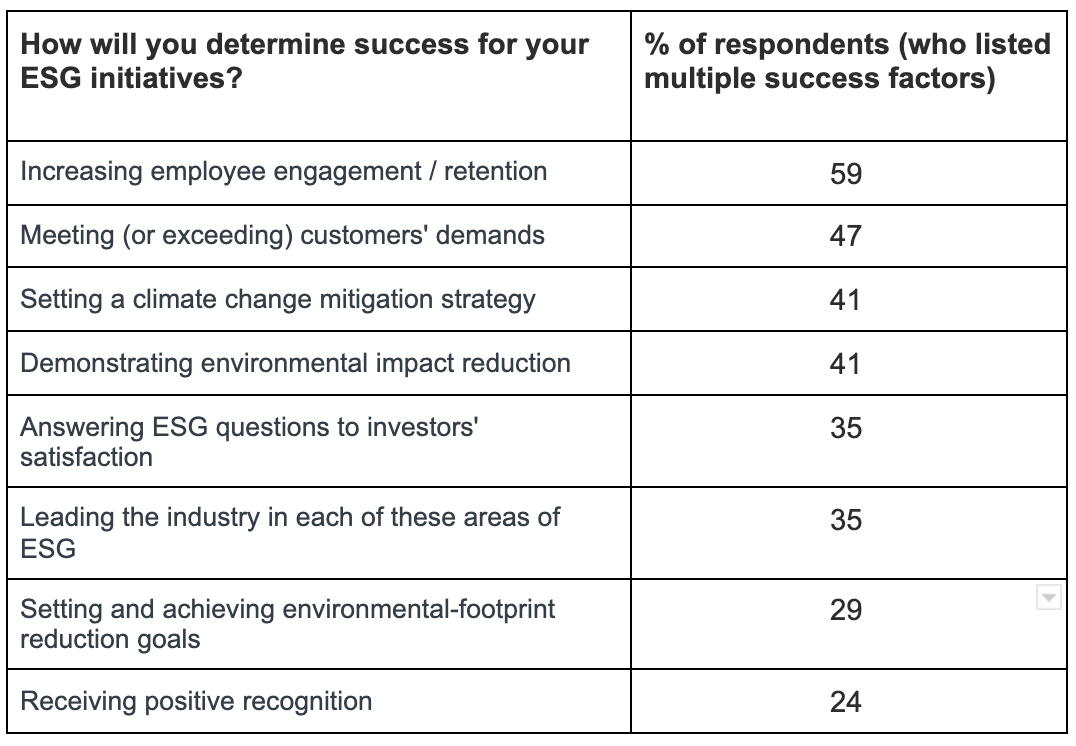 Graph shows results of Presidio Graduate School ESG survey, Oct.-Dec. 2020