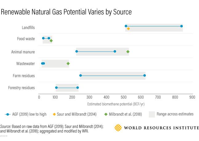 RNG potential varies by source