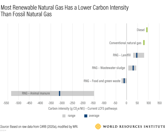 RNG carbon intensity