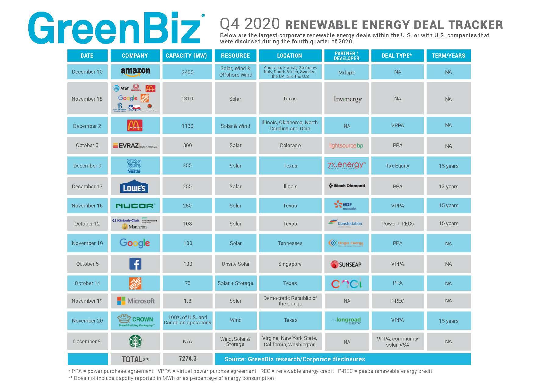 Q4 2020 Clean Energy Deal Tracker