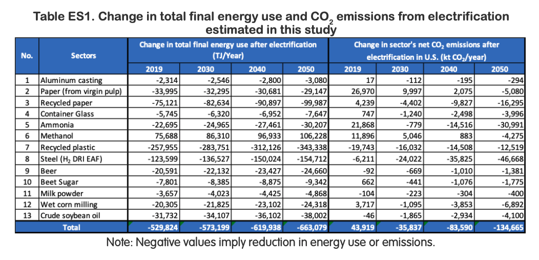 Electrifying US Industry changes in emissions by sector