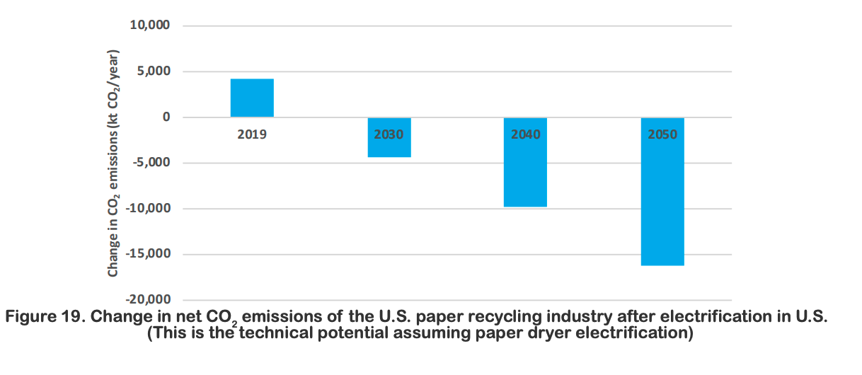 Electrifying US Industry changes in paper