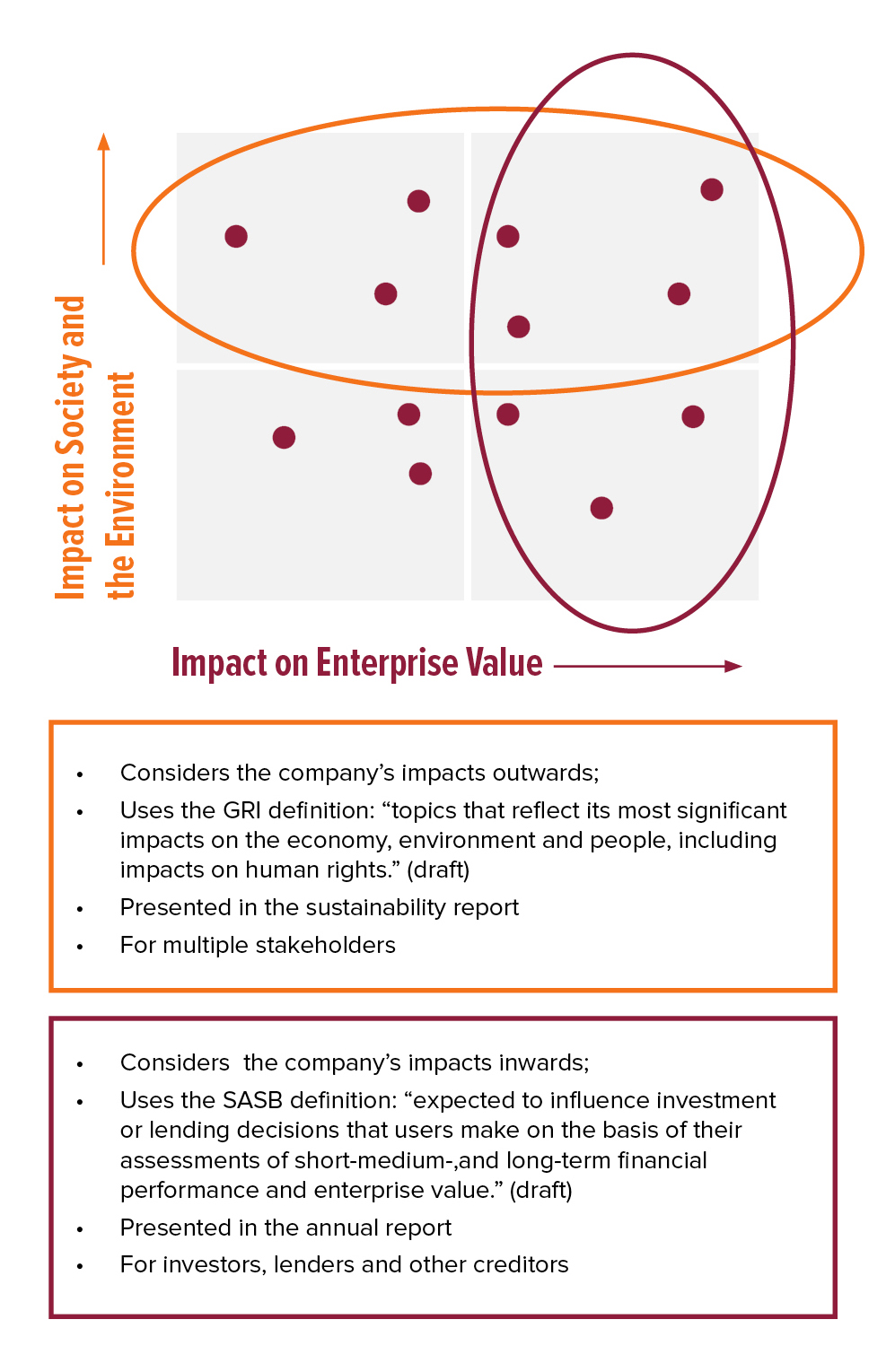 Graphic shows materiality's impact on enterprise value and impact of society and the environment