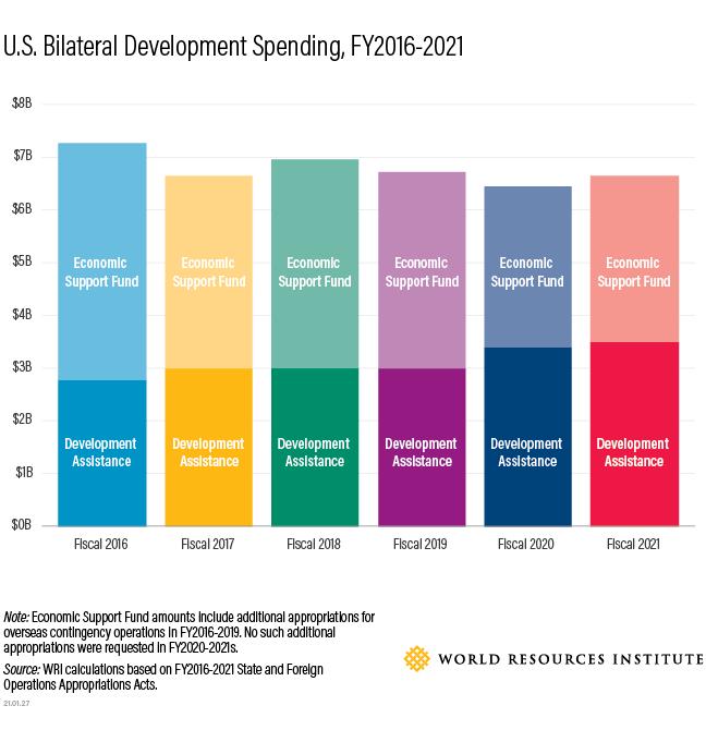 US bilateral development spending