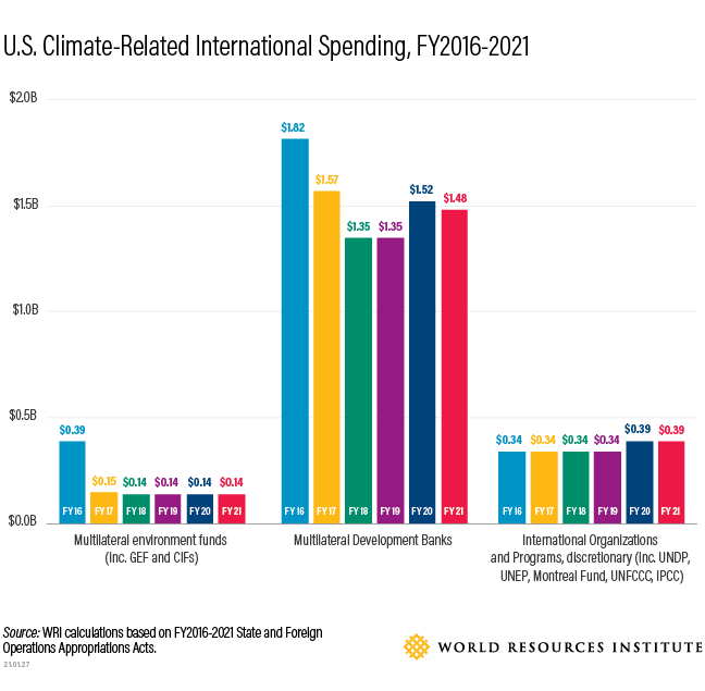 The US should take a fresh look at multilateral climate institutions.