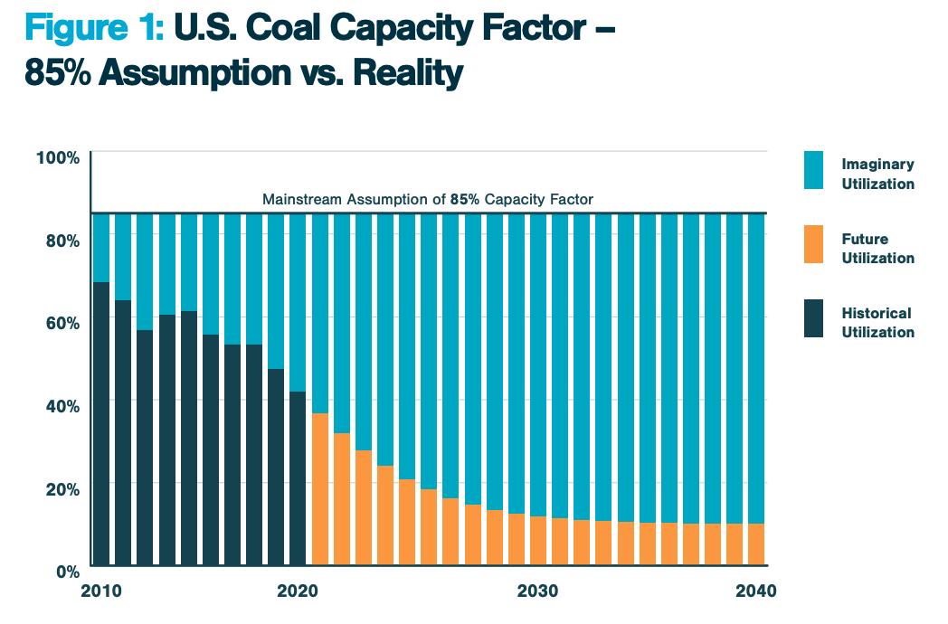 Coal capacity chart