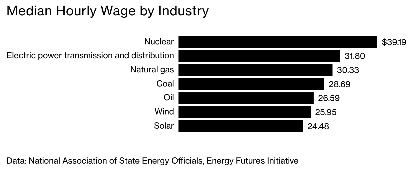 Jobs data chart, clean energy
