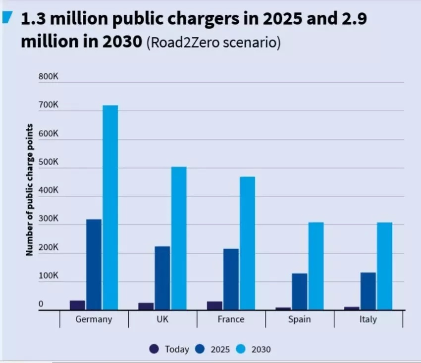 Graph of public chargers