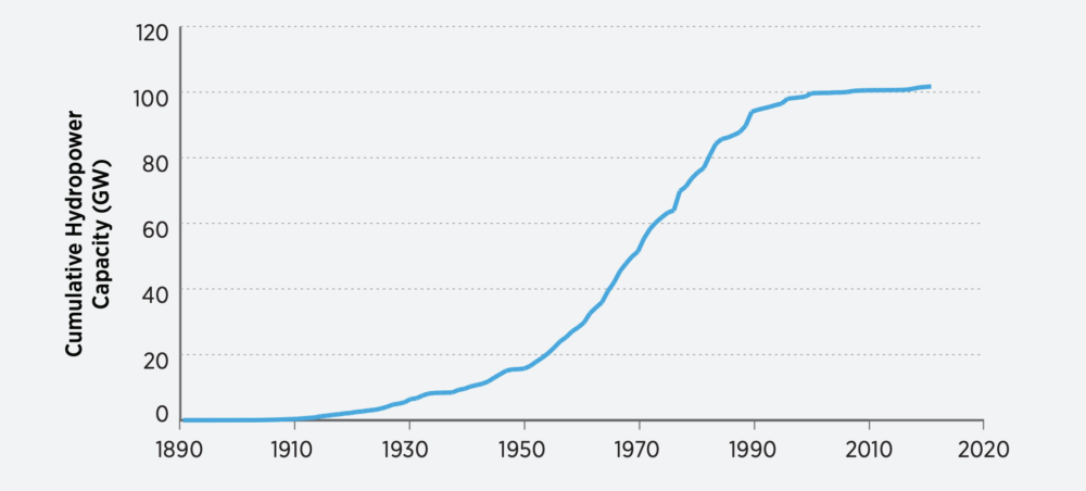 Graph shows that U.S. hydropower capacity has plateaued in recent years.