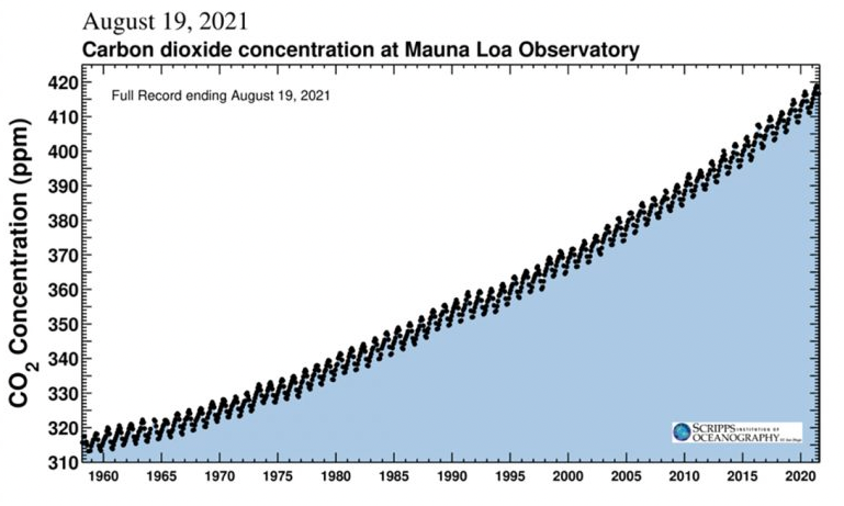 The Keeling Curve graph
