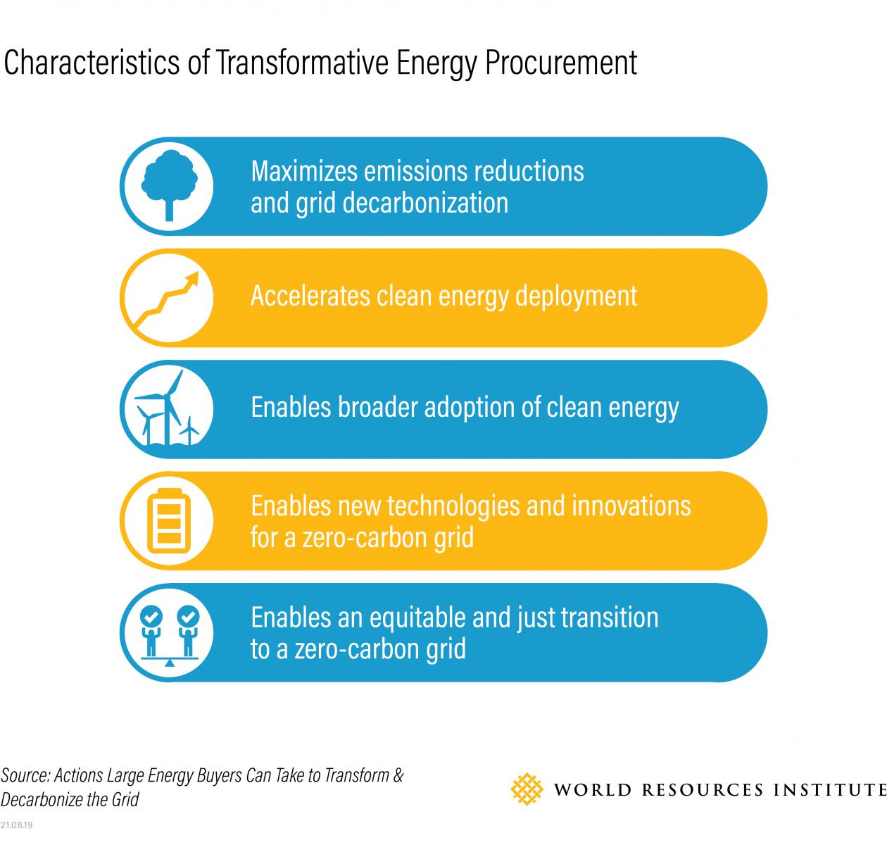 Transformative energy procurement
