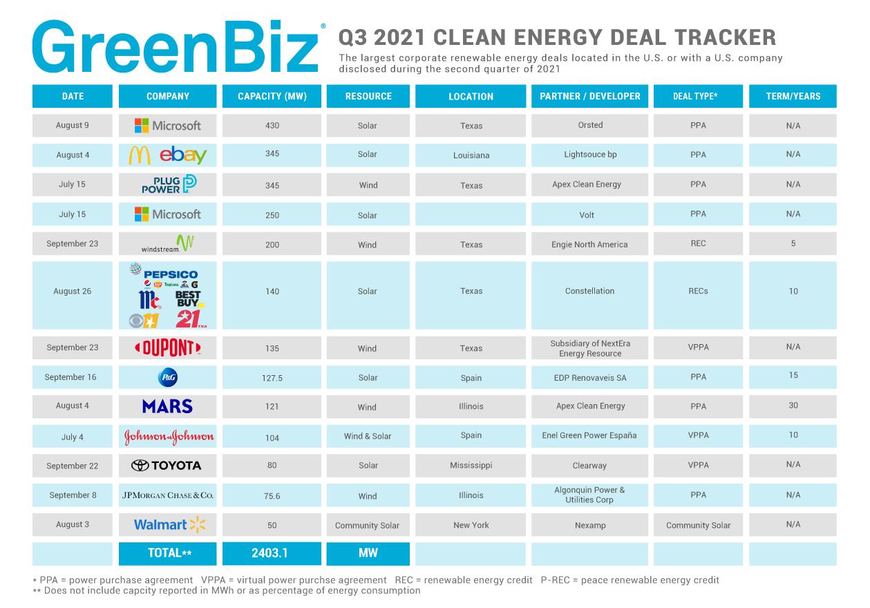 Clean Energy Deal Tracker Q3