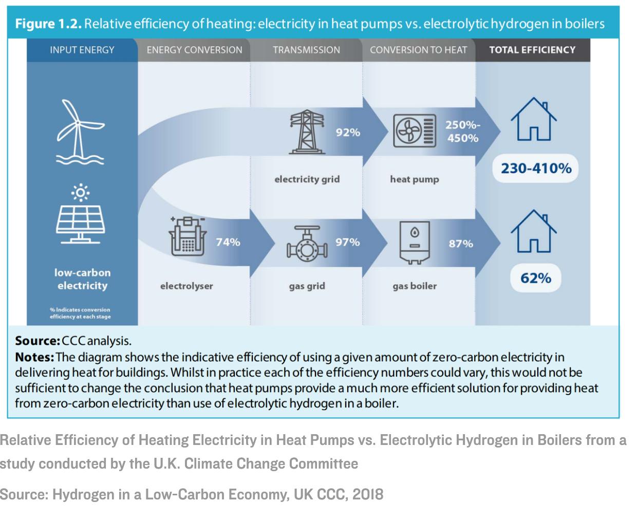 Relative Efficiency of Heating Electricity in Heat Pumps vs. Electrolytic Hydrogen in Boilers
