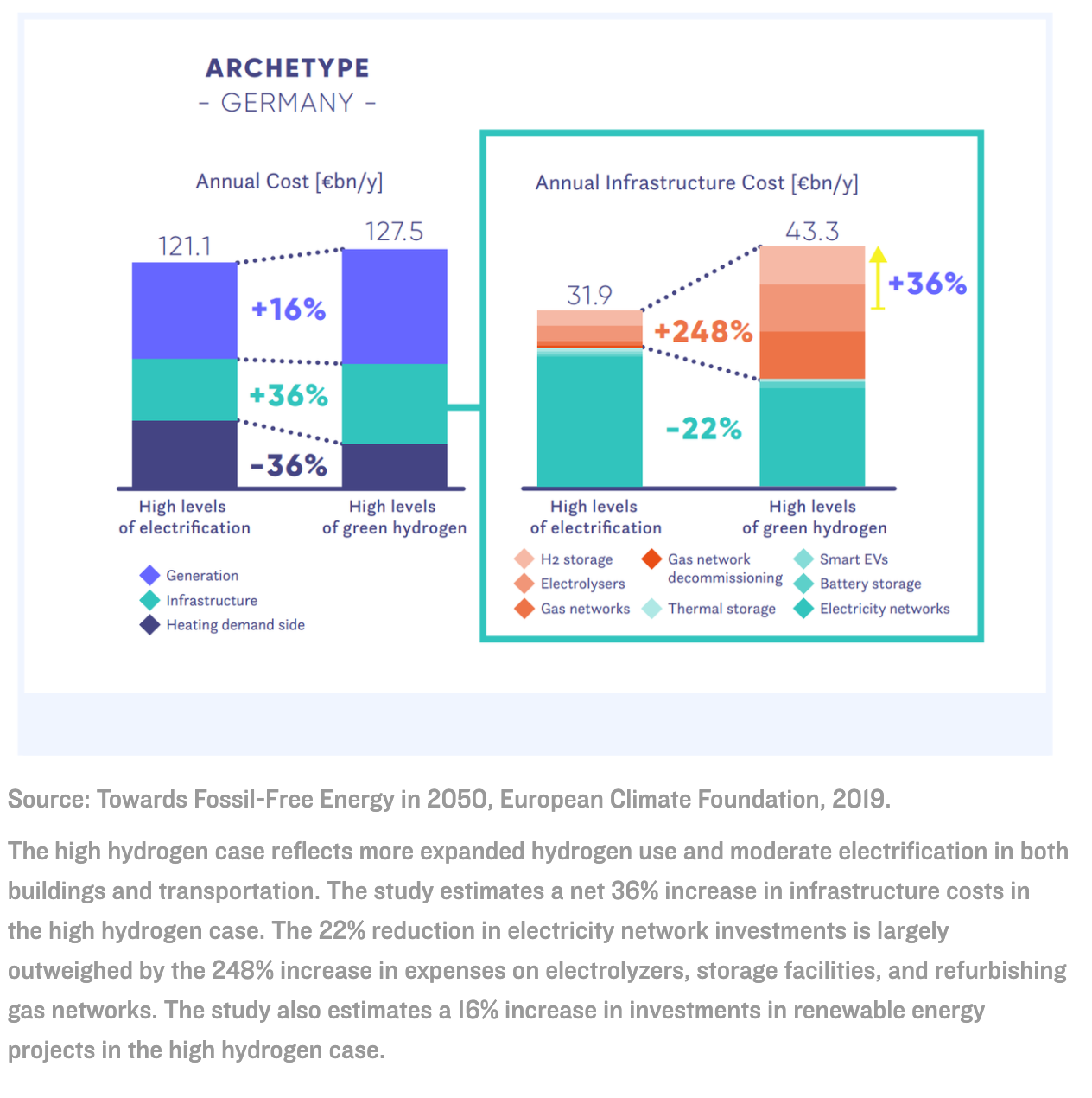 Towards Fossil-Free Energy in 2050, European Climate Foundation,