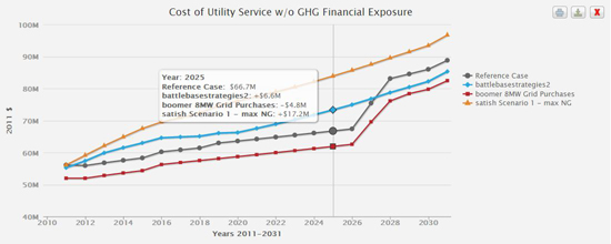 Cost of utility service graph
