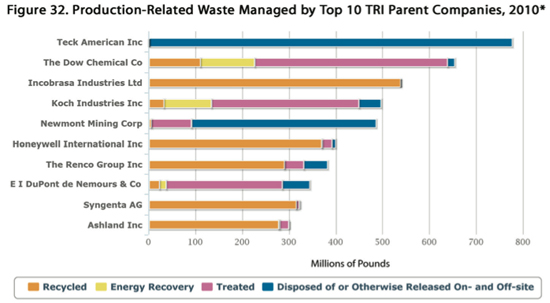 Top 10 TRI Parent Companies, by production-related waste