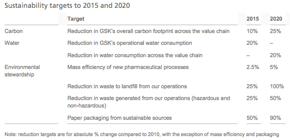 GSK sustainability targets