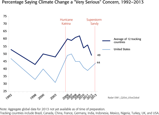 Public opinion on climate change