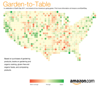 Garden-to-table graphic
