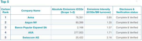 Top 5, ET Europe 300 Carbon Ranking