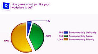 JCI Gen Y Chart - Green Question