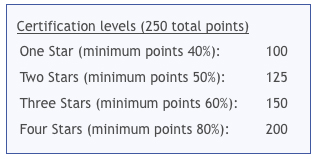 SITES certification levels