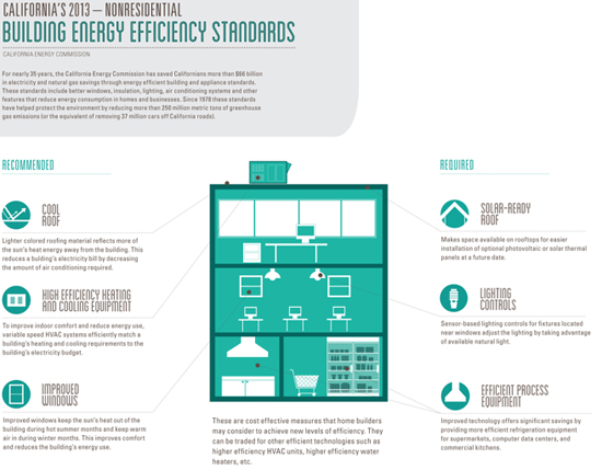 California's new nonresidential building energy efficiency standards