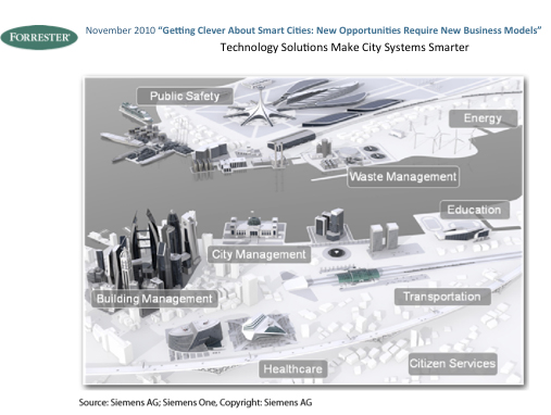 Siemens' vision for smart city infrastructure